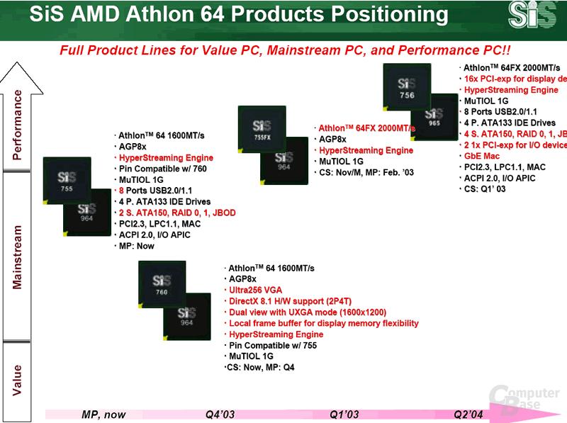 SiS Athlon 64 Produktroadmap