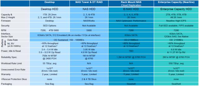 Seagate-HDDs im Vergleich