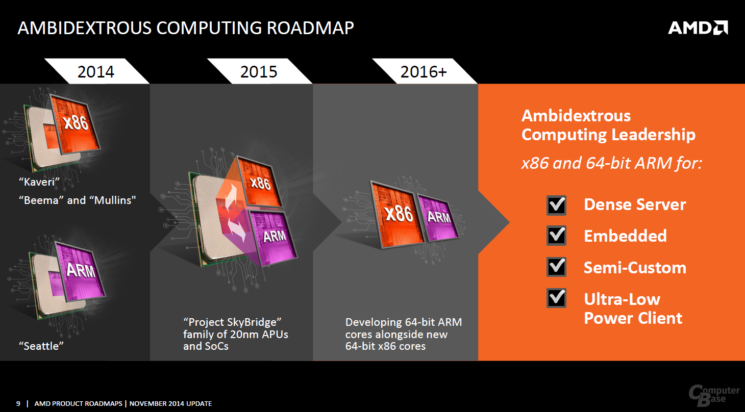 Offizielle AMD-Roadmap, November 2014