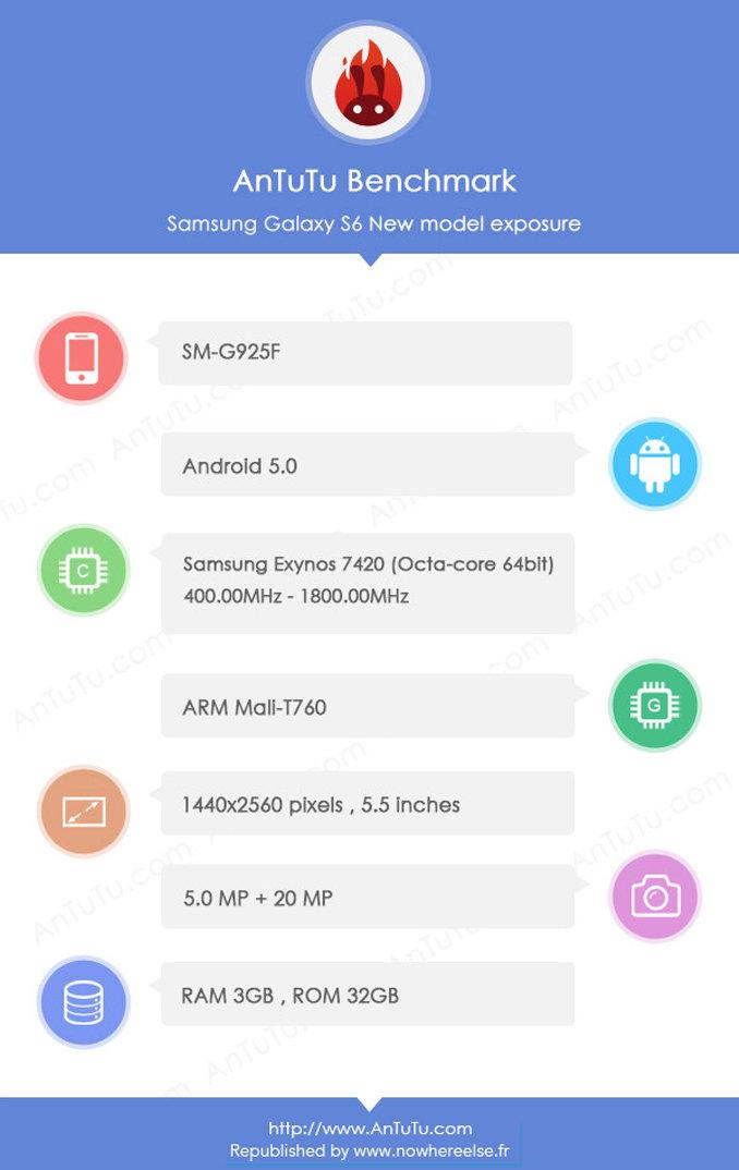 Galaxy S6 im Antutu-Benchmark