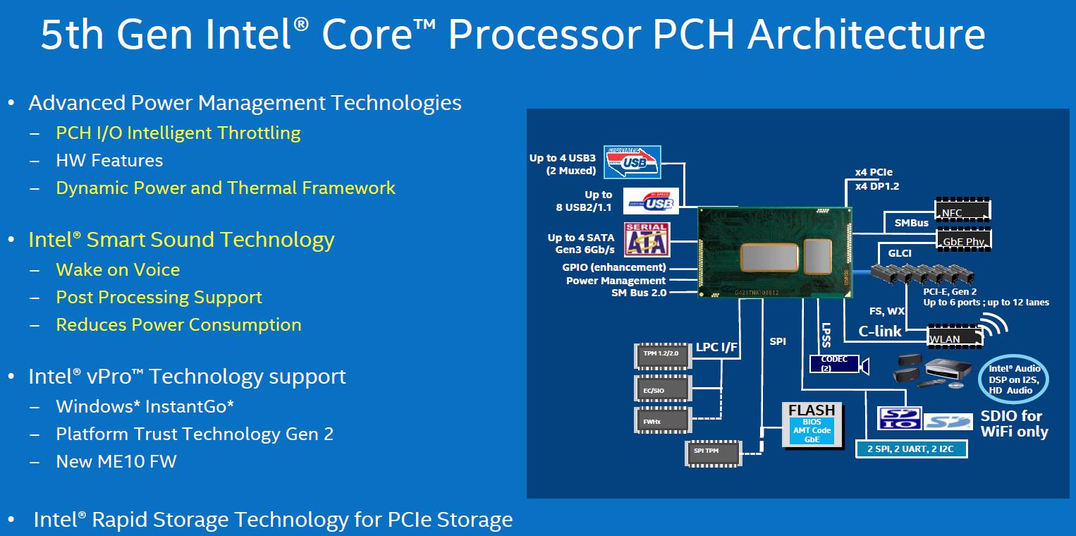 Intel PCH-LP für Broadwell-U
