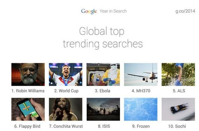 Top-Chart der Google-Suchanfragen