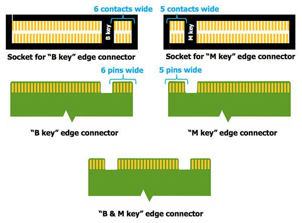 Varianten der M.2-Verbindung
