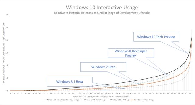 Die Vorschau zu Windows 10 wird vergleichsweise häufig genutzt