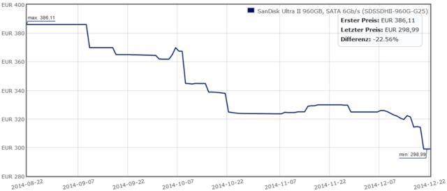 SanDisk Ultra II 960 GB knackt die 300-Euro-Marke
