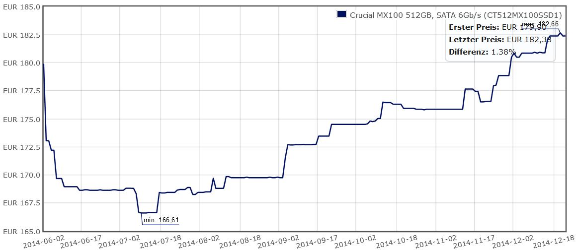 Preisanstieg bei Crucial MX100 512 GB