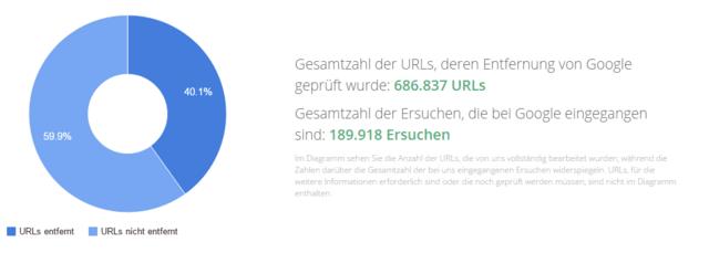 Google-Statistik zu Löschanträgen