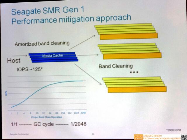 Seagate SMR: Media Cache gegen Leistungsminderung