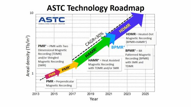 Entwicklung der Datendichte laut ASTC-Roadmap