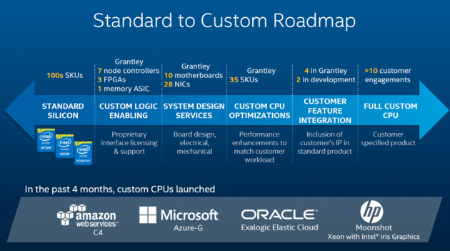 Von Standard zu Custom – Neue Xeon-CPUs