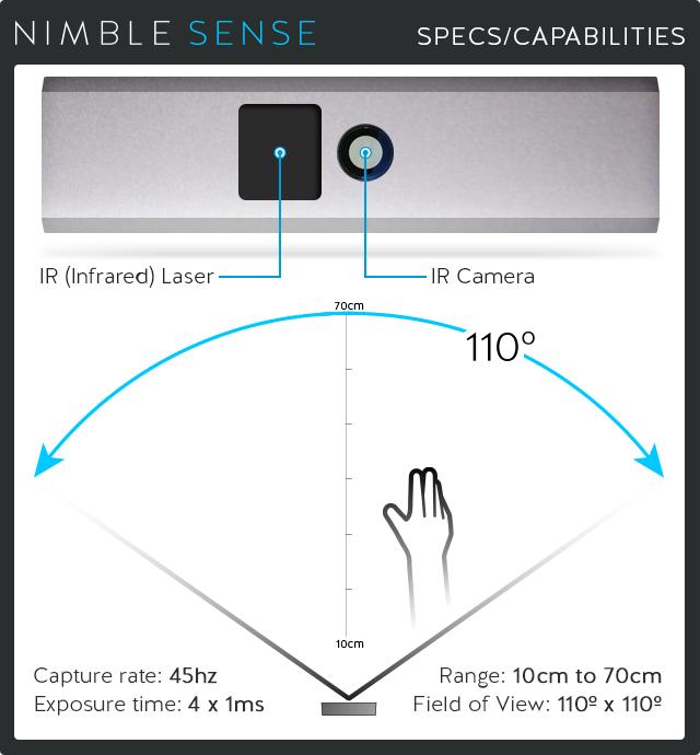 Nimble Sense – Illustration des Kameraradius