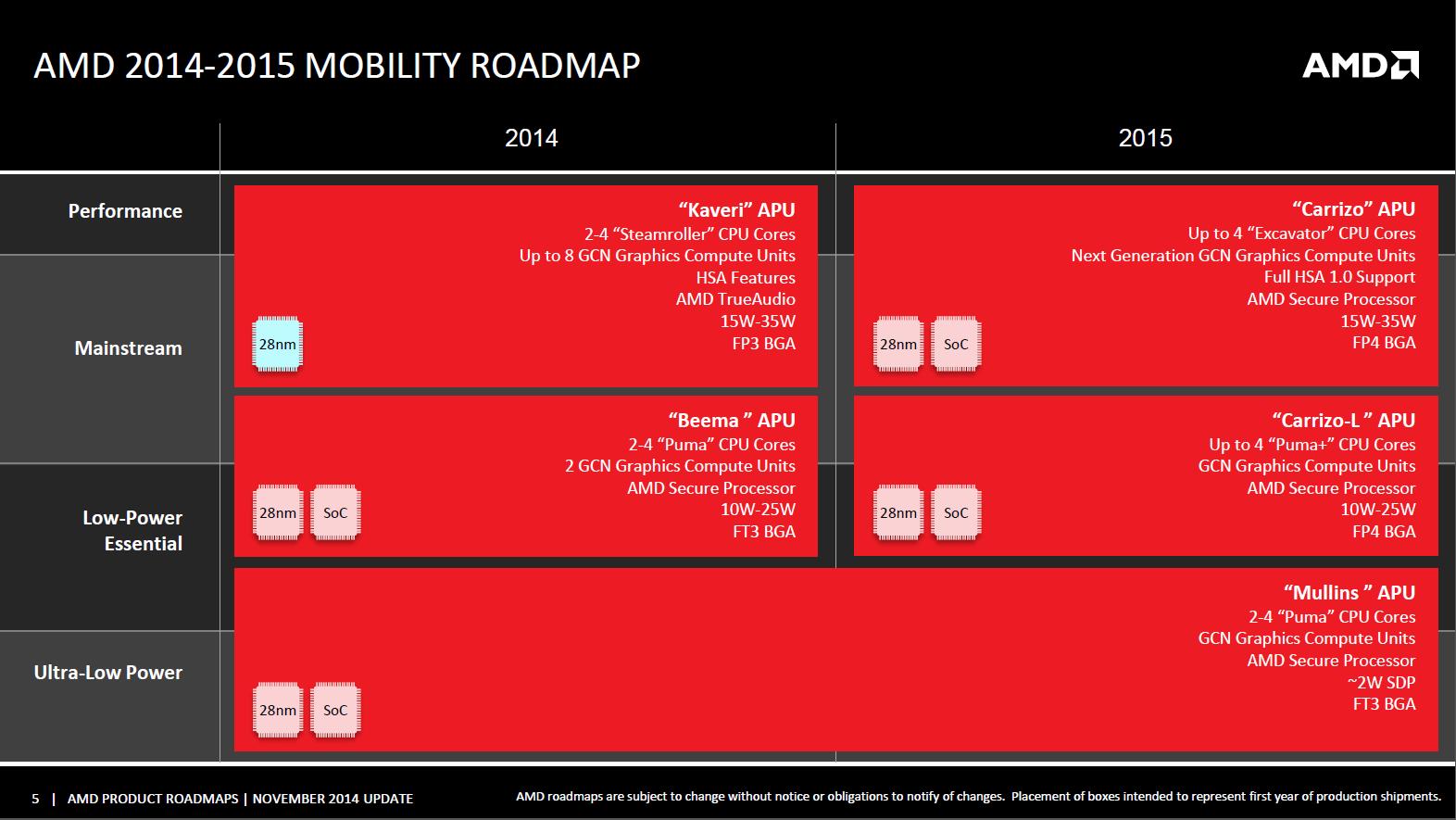 AMD Carrizo Roadmap