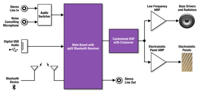 Das Lautsprechersystem im Schema