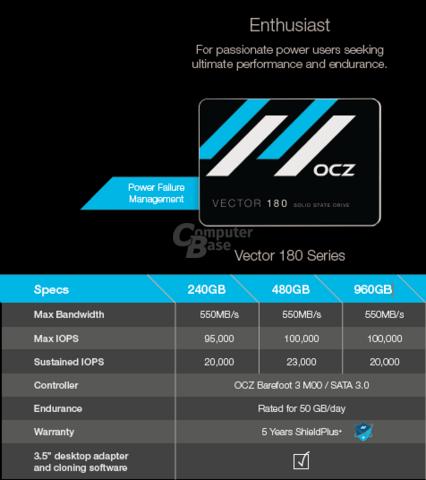 Leistungswerte der OCZ Vector 180