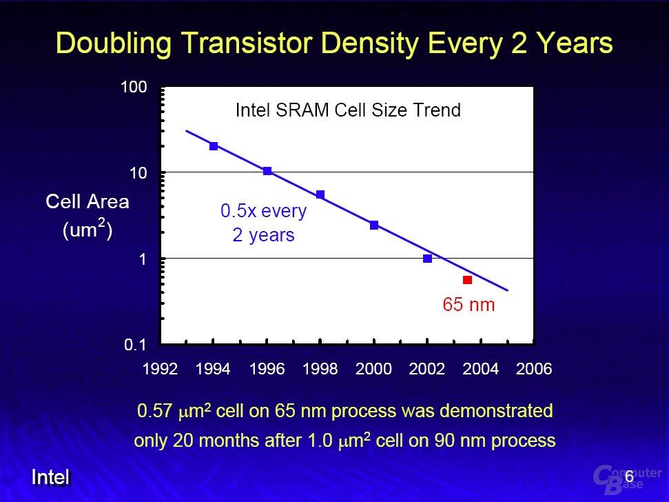 Intels 65nm Erfolge