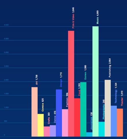 Anzahl erfolgreich finanzierter Projekte nach Kategorie