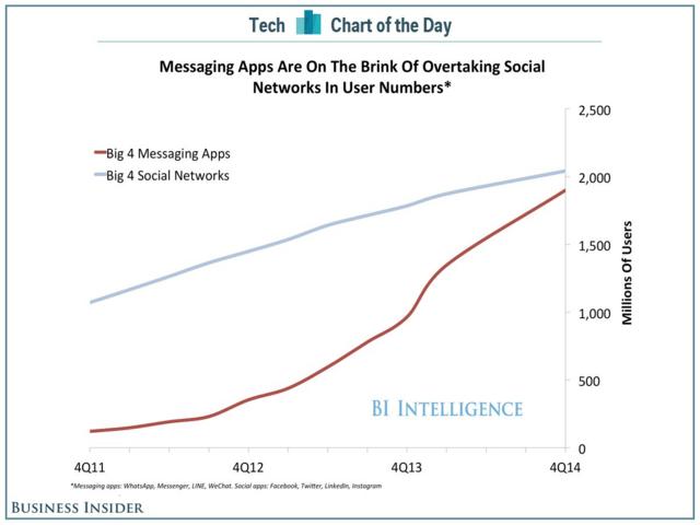 Nutzerzahlen von Messaging-Dienste und sozialen Netzwerken im Vergleich