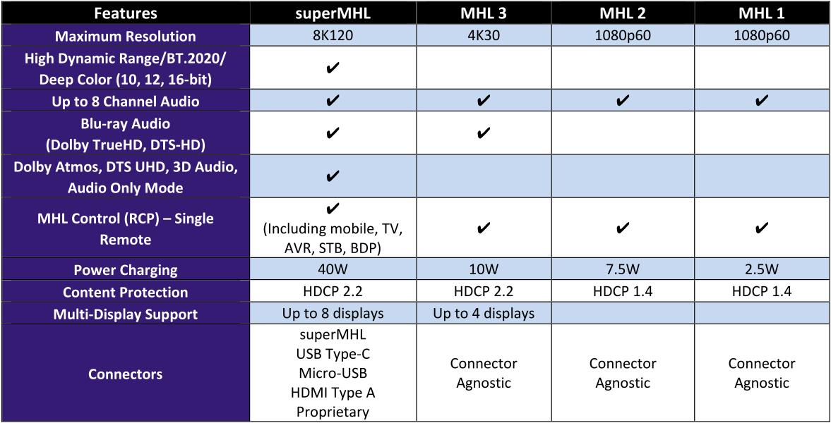 Die MHL-Generationen im Vergleich