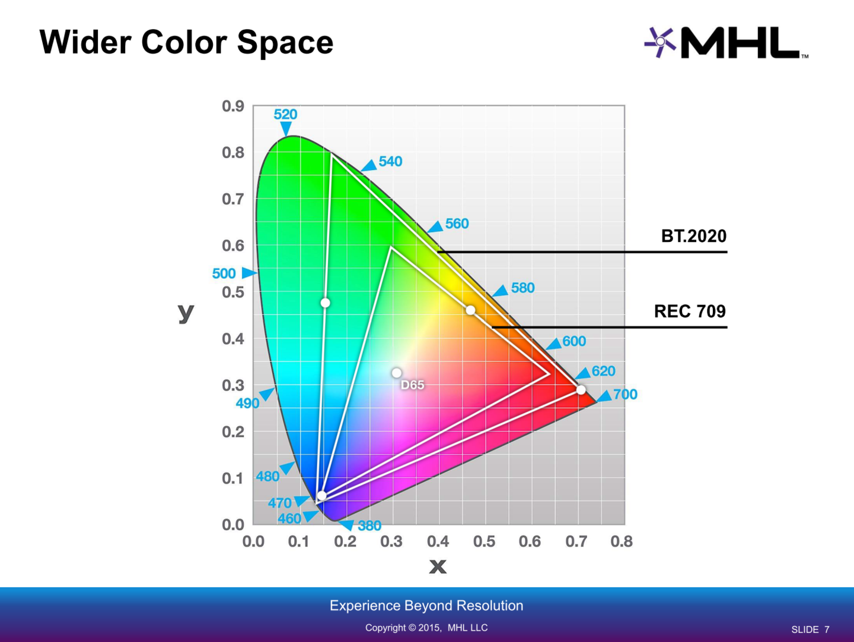 SuperMHL verspricht ein großes Farbspektrum
