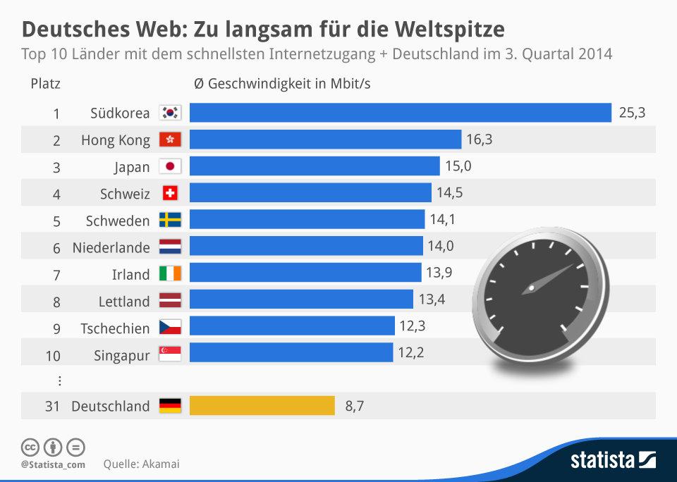 Deutschland liegt international auf dem 31. Platz