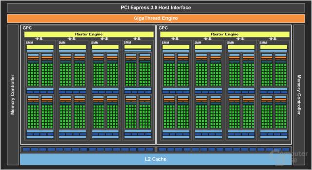 Nvidia GM206 – Blockdiagramm
