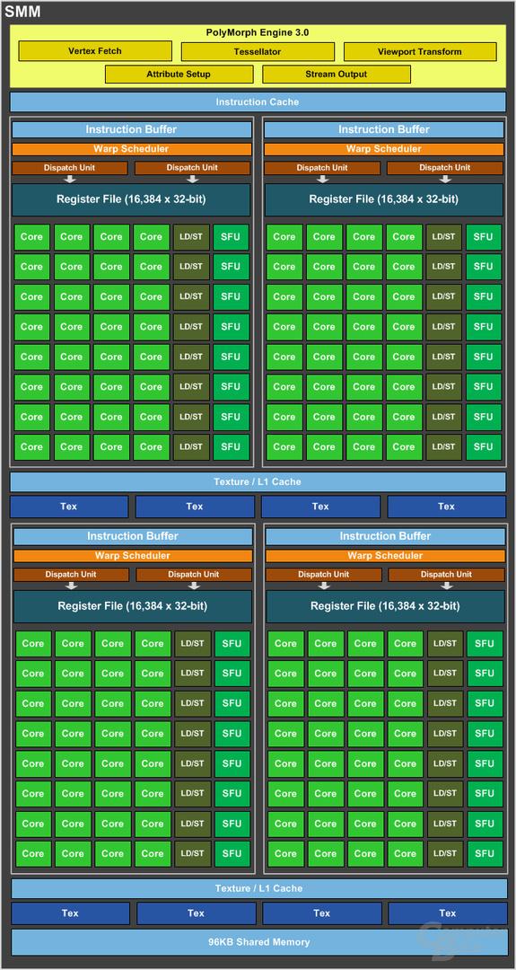 Nvidia GM206 – SMM