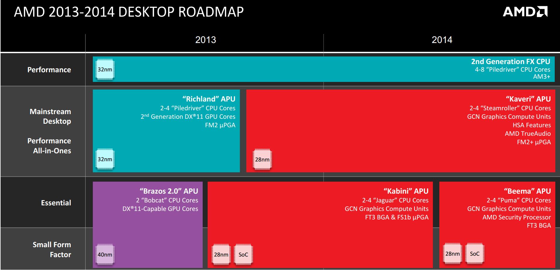 Desktop-Roadmap von AMD endet 2014