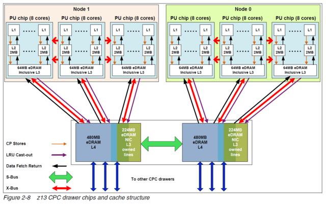 IBM z13: CPU drawer mit sechs CPUs und zwei SCs