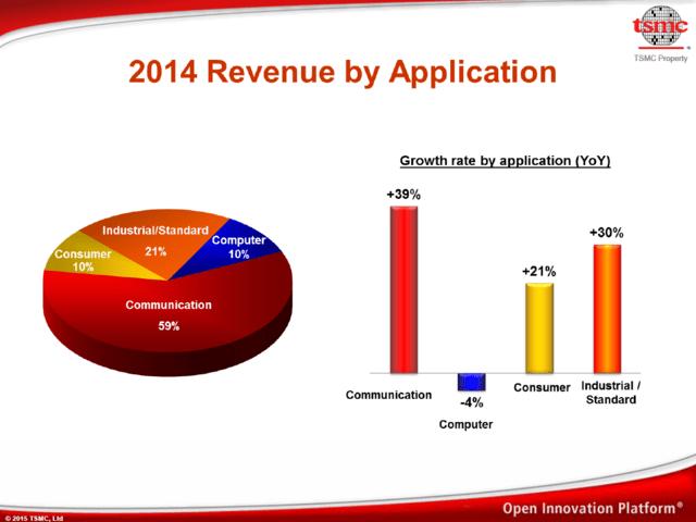 Aufteilung der Umsätze der Bereiche im Gesamtjahr 2014