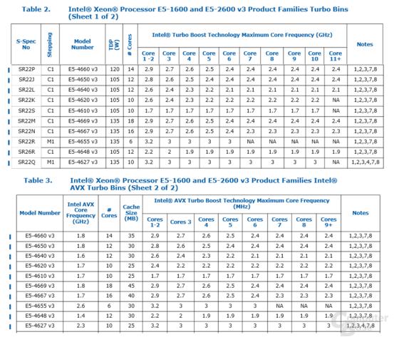 Intel Xeon E5-4600 v3 – Takt mit und ohne AVX