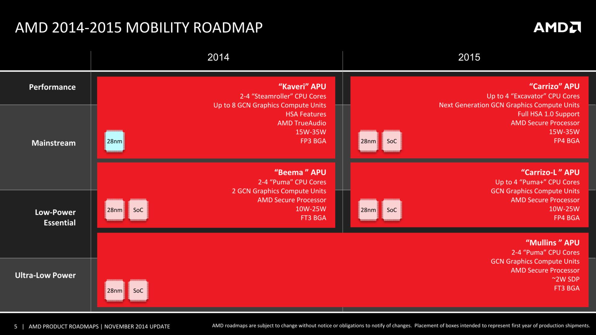 AMDs Mobile-Roadmap bis 2015