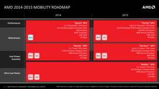 AMDs Mobile-Roadmap bis 2015
