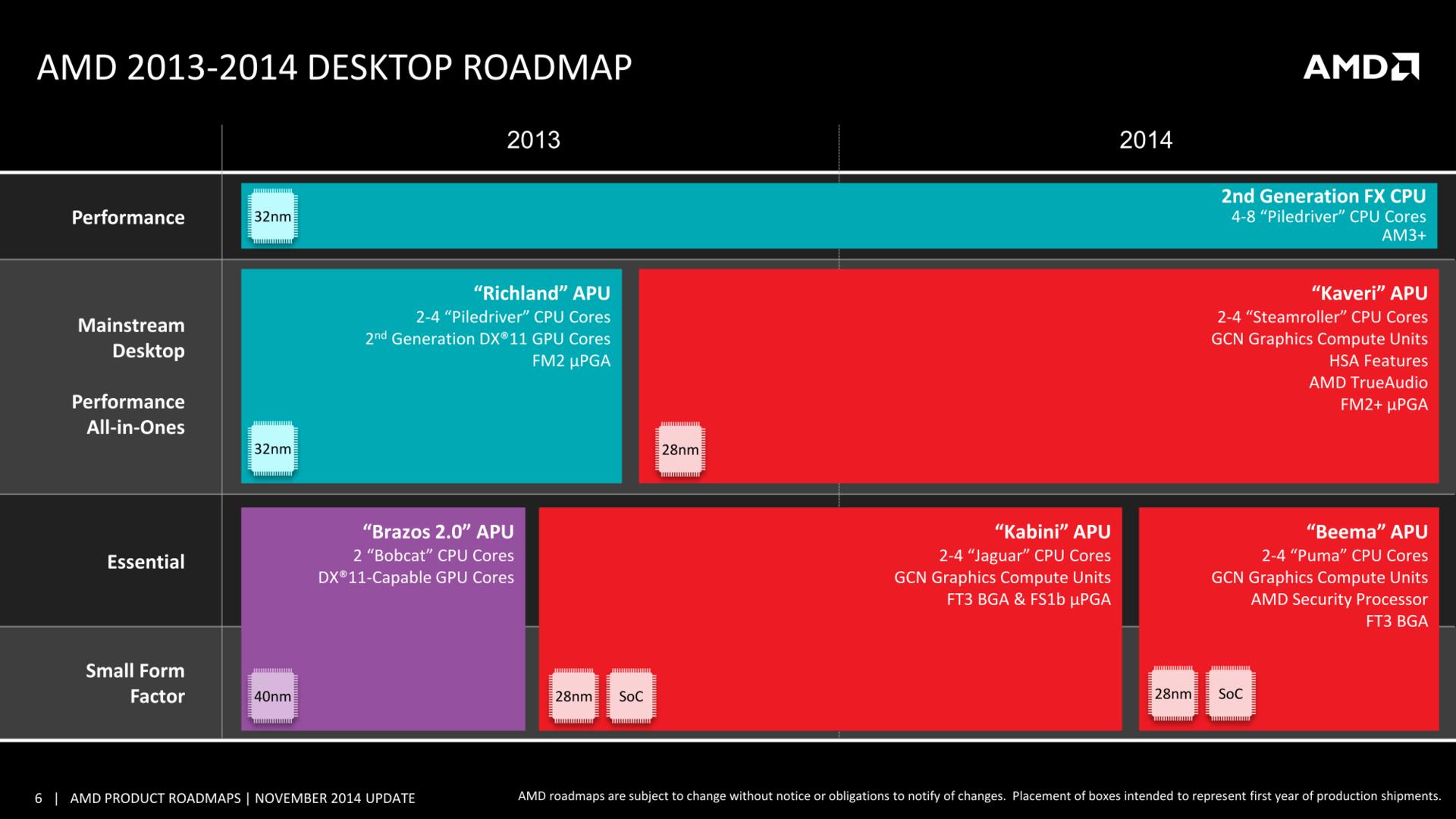 AMDs Desktop-Roadmap endet 2014