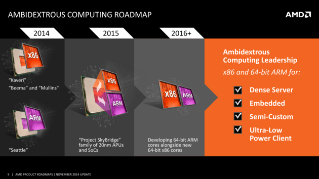 AMDs Seattle hat 2014 verfehlt