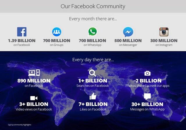 Facebooks Nutzer