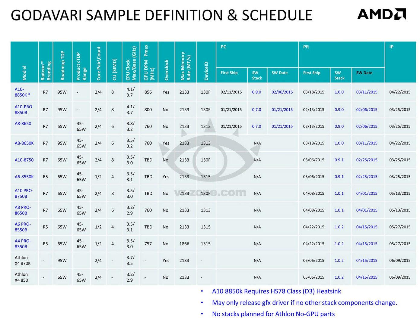 AMD Godavari als Kaveri Refresh mit 12 Modellen