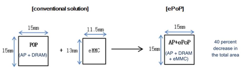 ePoP im Schema erklärt
