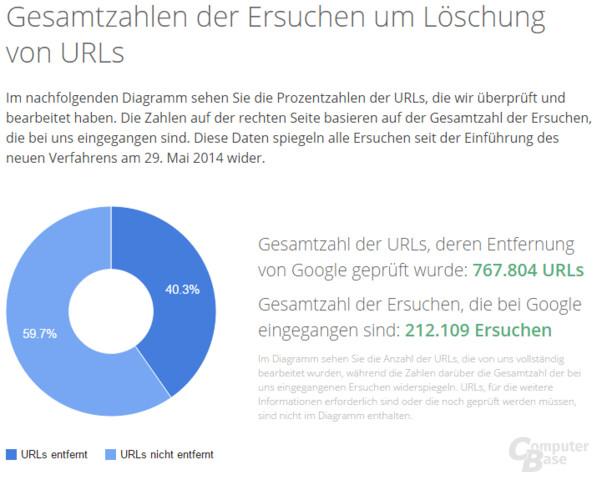 Google informiert über die Anzahl der Löschersuchen