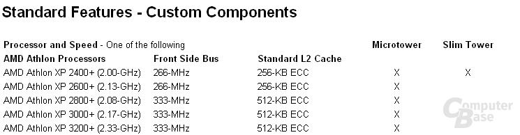 XP3200+, 2,33 GHz