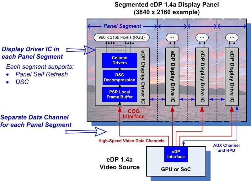 Segmented Display Panel (eDP 1.4a) im Schema