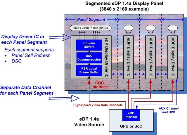 Segmented Display Panel (eDP 1.4a) im Schema