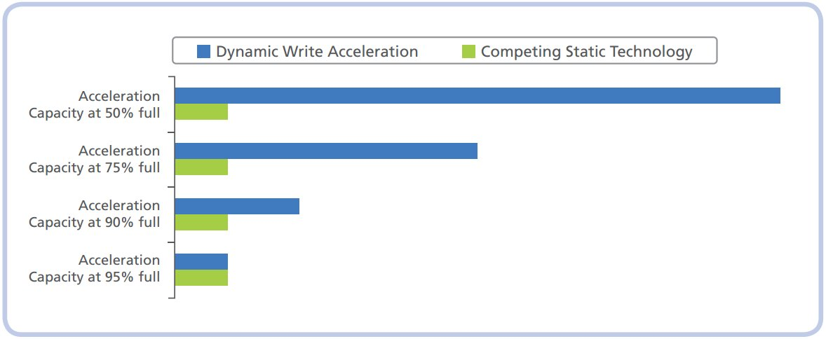 Microns Dynamic Write Acceleration vs. Konkurrenz