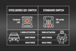 Steelseries vergleicht den QS1 mit MX-Modulen