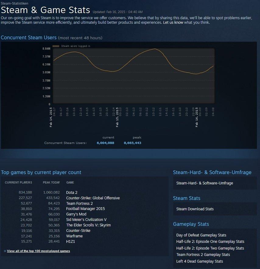 Dota 2 erzielt 1 Million gleichzeitige Spieler