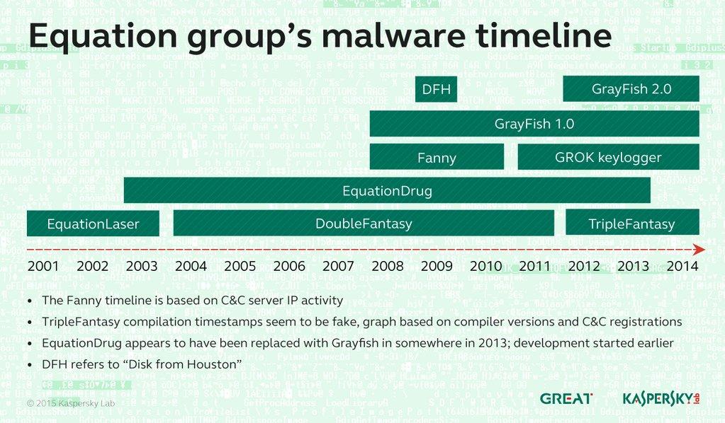 Malware Timeline