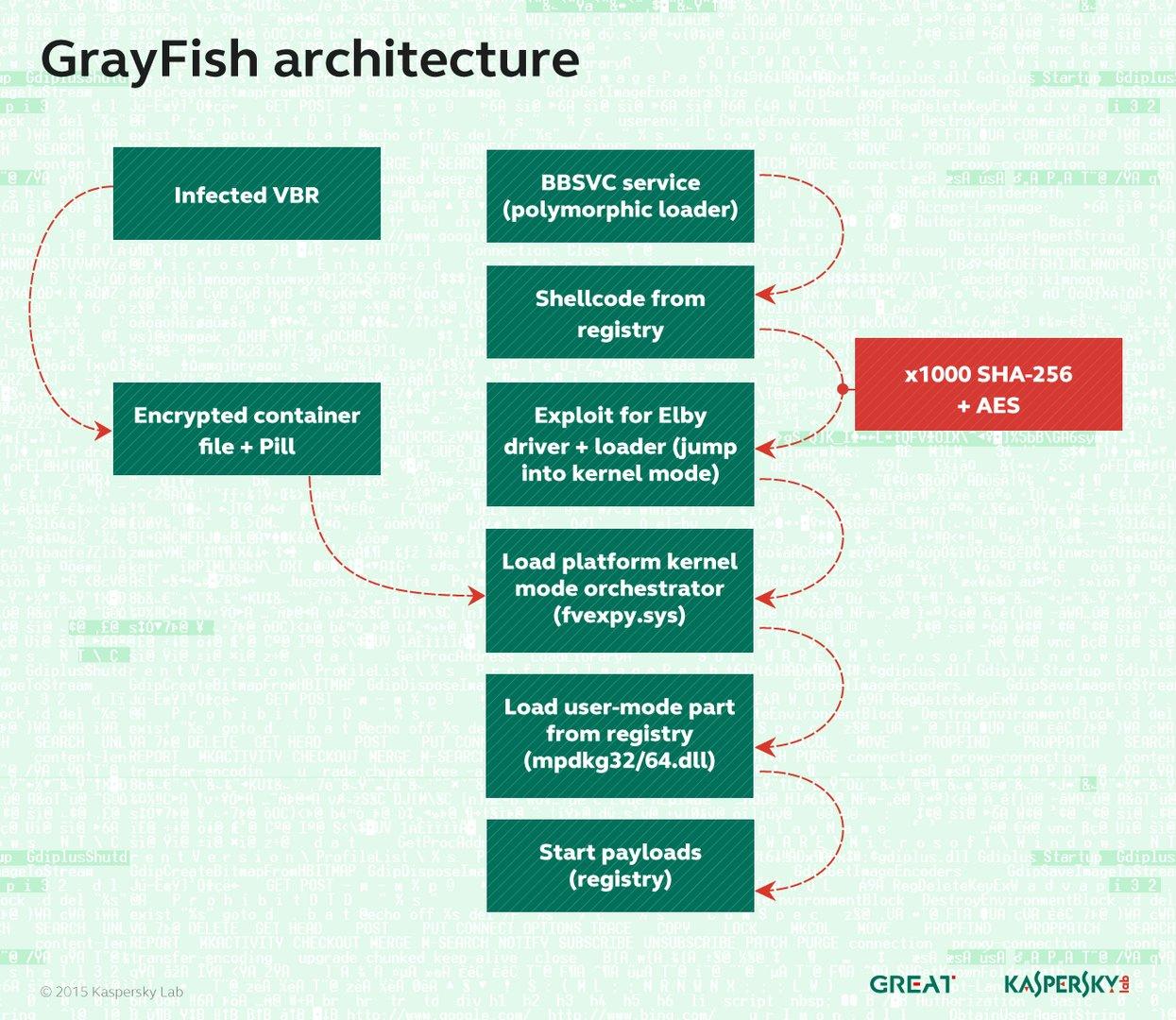 GrayFish ARchitektur