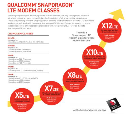 Umbenannte X-Modems von Qualcomm