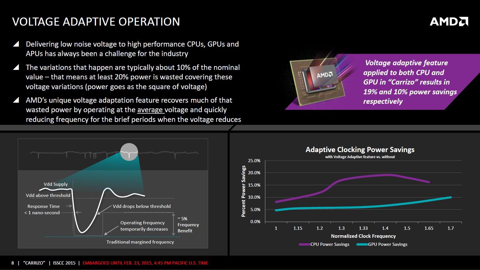 Voltage Adaptive Operation