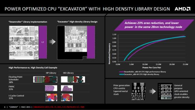 Excavator-CPU-Kerne im platzsparenden Layout