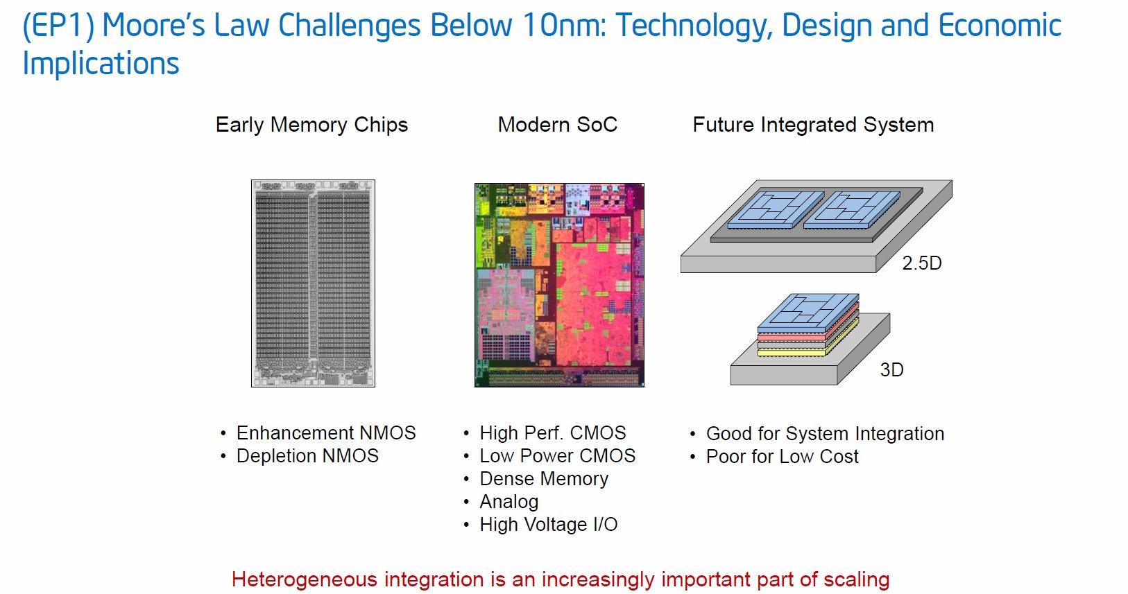 2,5D- und 3D-Chips gehört die (teure) Zukunft